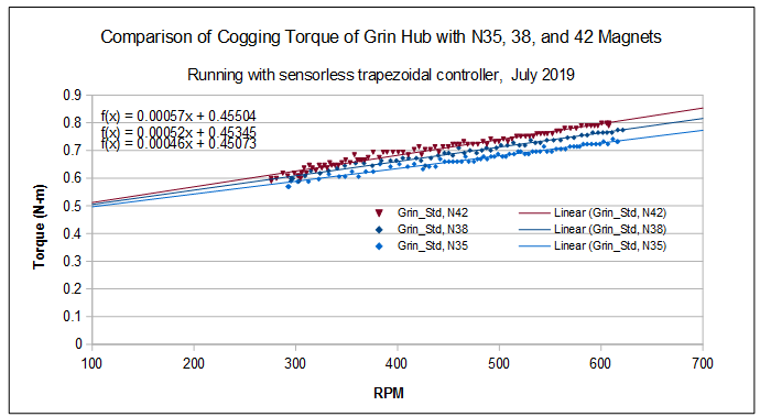 Measured Drag Torque of Grin Hub Prototypes with Increase Magnet Strength