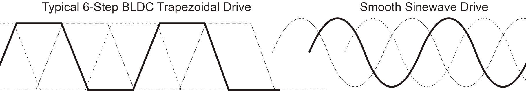 Trapezoidal vs Sinewave