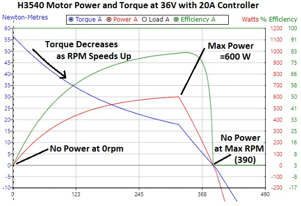 Crystalyte H3540 motor torque and power curves with 36V battery and 20A controller