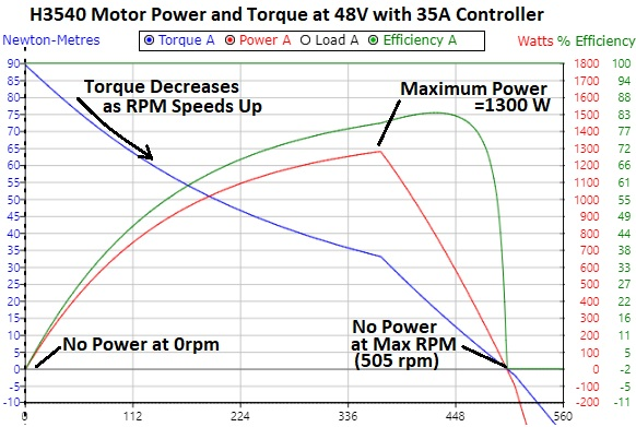 Crystalyte H3540 motor torque and power curves with 48V battery and 35A controller