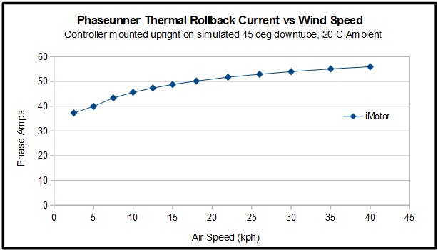 Phaserunner Thermal Rollback Current