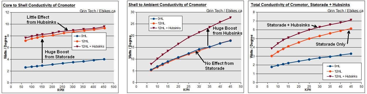 Effect of Hubsinks and Statorade on Cromotor