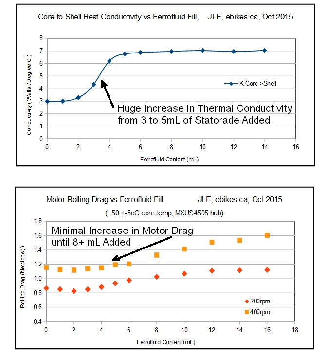 Statorade in MXUS Hub Motor, Fill Level vs Drag