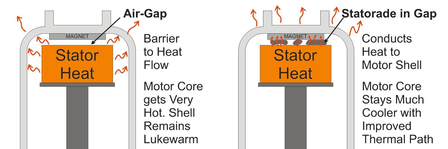 Statorade Ferrofluid Heat Flow Diagram