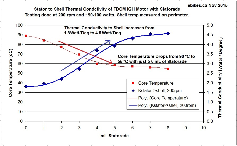 Effects of Statorade Ferrofluid on TDCM IGH Hub Motor
