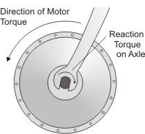 ebike electric motor anti rotation torque bracket