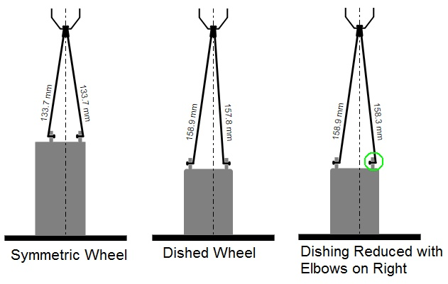 Example of Wheel Dishing
