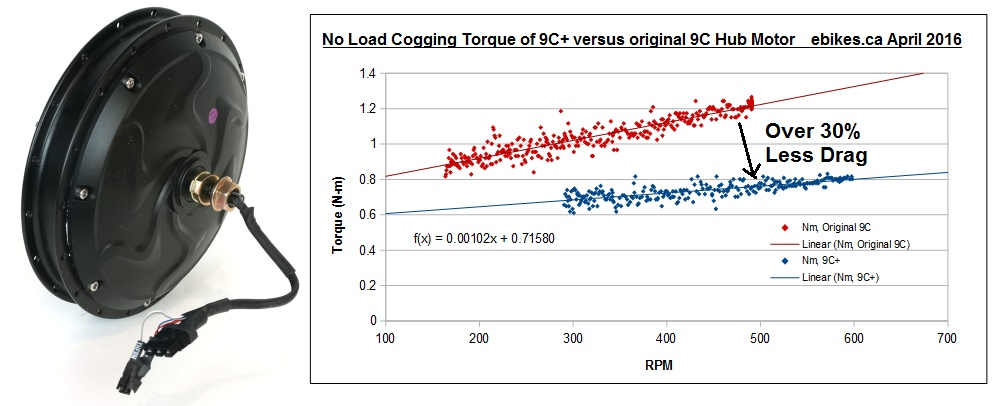 9C+ Hub Motor with Cogging Torque Comparison