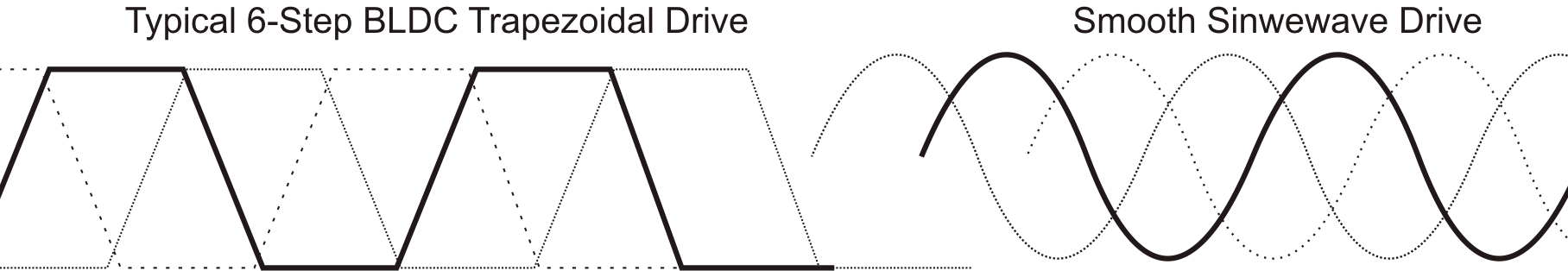 Trapezoidal vs Sinusoidal BLDC Motor Controller Drive